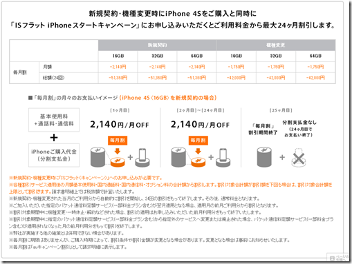 iPhone 4Sをauで新規または、機種変更で買う場合 毎月割 スタートキャンペーン