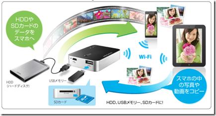 Wi-Fiストレージリーダー「ポケドラ」(WFS-SR02)